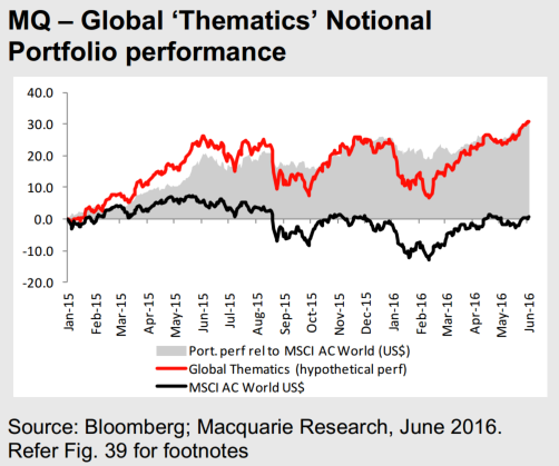 Performance of the Macquarie Group Thematics portfolio (Macquarie Group)