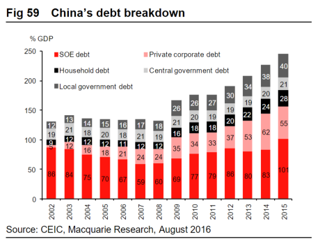 China's debt distribution (Macquarie)