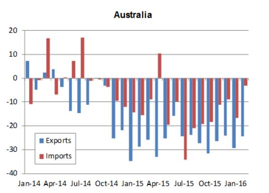 Australian exports and imports (World Trade Organization)
