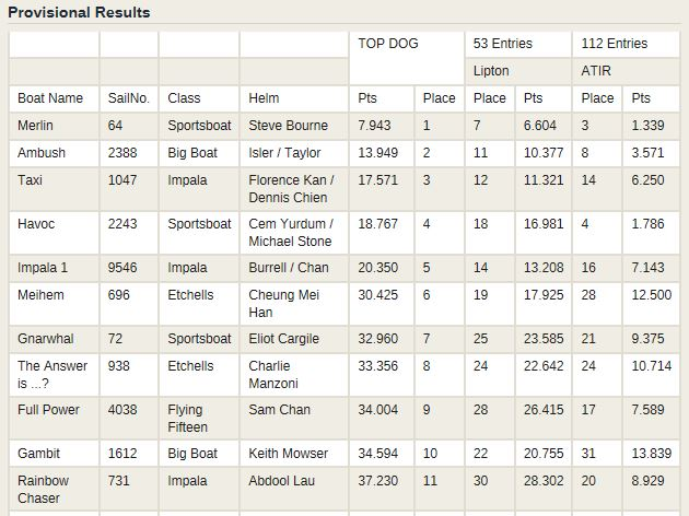 Leading results for Top Dog Trophy series. (Courtesy of RHKYC)