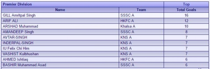 Top scorers in HKHA Premier Hockey December 2016. (Courtesy of HKHA)