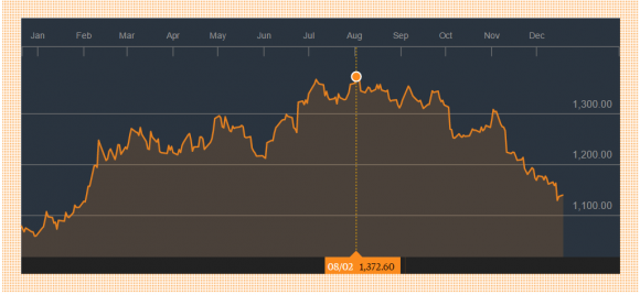 (Gold Price per Ounce: Bloomberg)