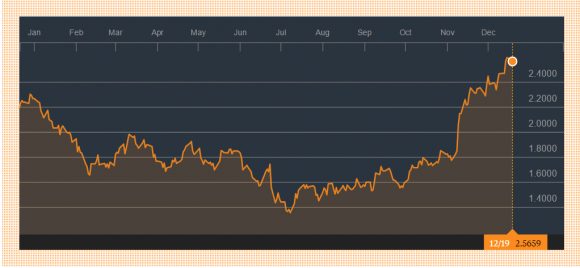 (Yield on the 10-year U.S. Treasury Bond: Bloomberg)