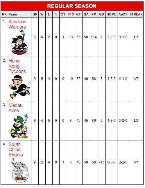 Hong Kong CIHL Standings at the mid season break in December 2016. (Courtesy of CIHL)