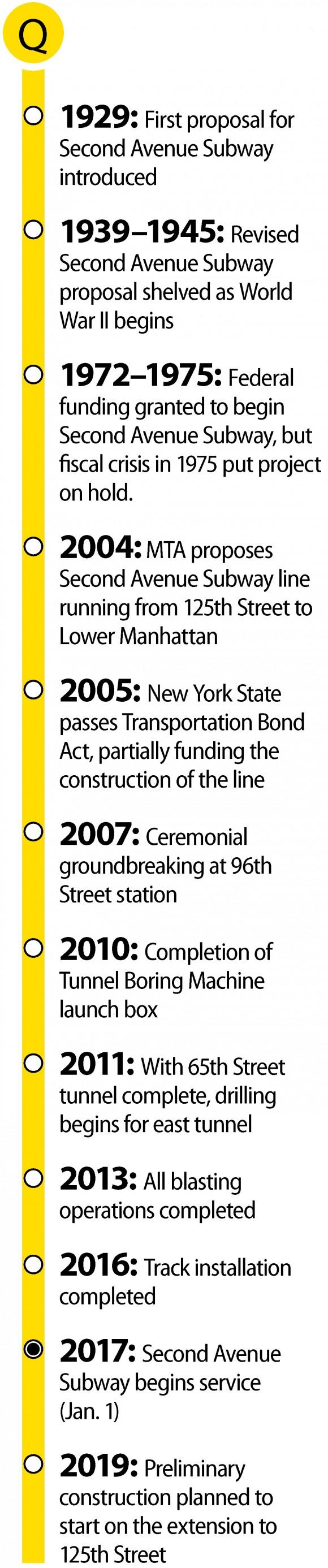 (SOURCE: Metropolitan Transit Authority)
