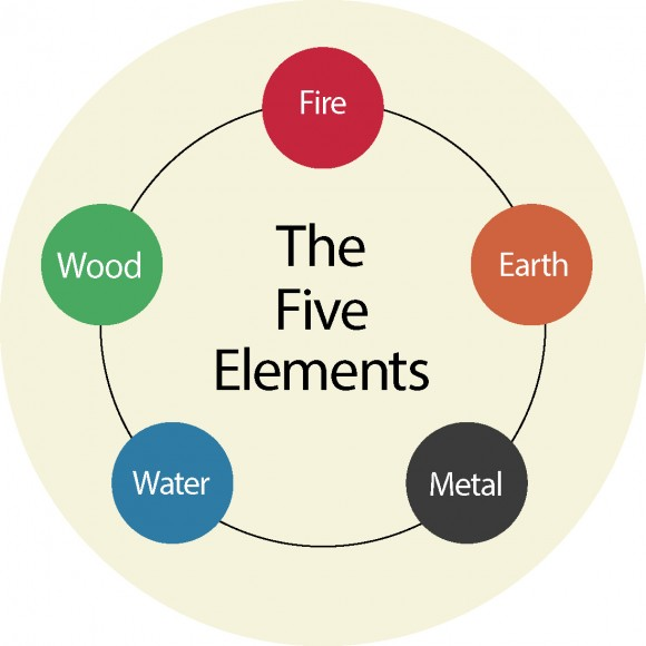 The concept of five elements is included within the system of  solar terms.