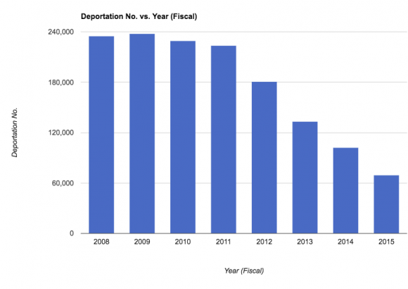 Number of deportations from inside the United States from 2008 to 2015. Numbers obtained from ICE.