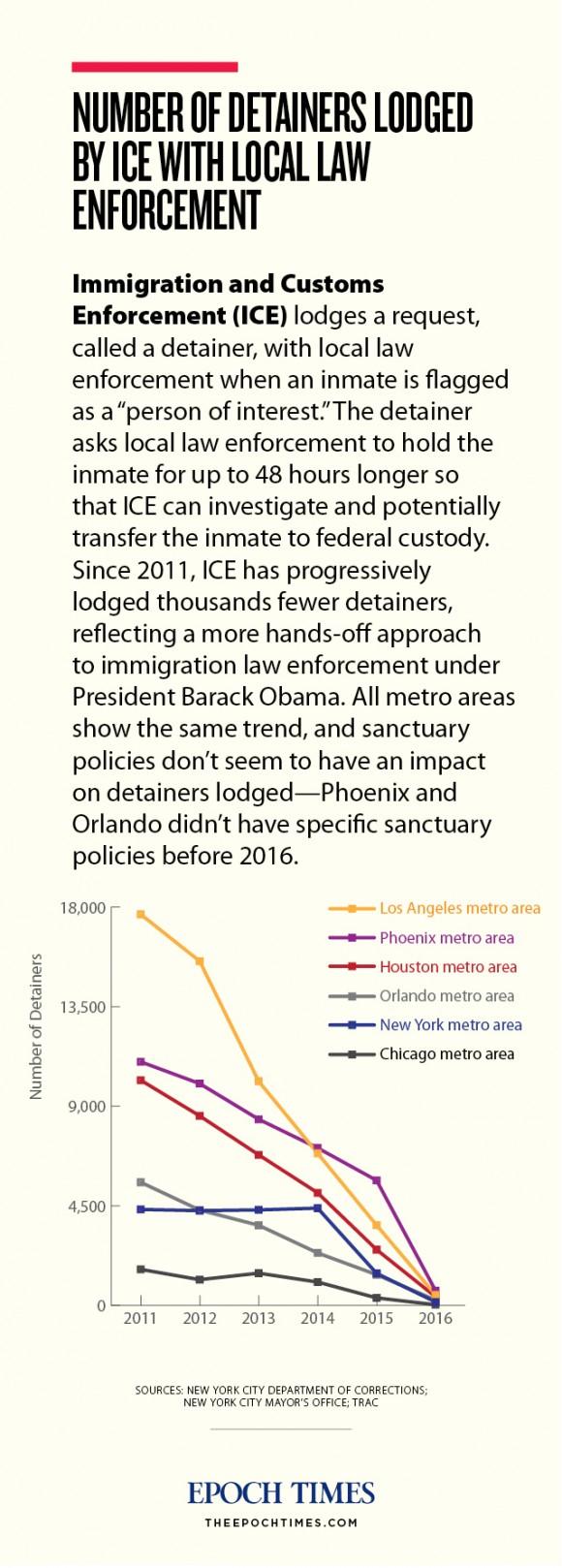 web_immigrationice_graphic_diagram_201703032