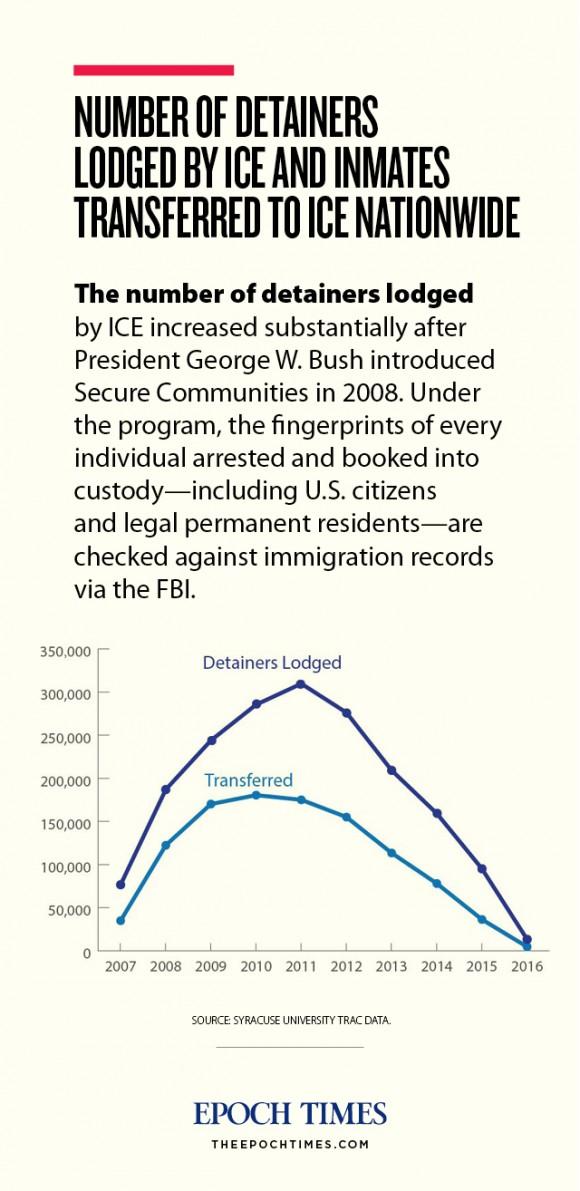 web_immigrationice_graphic_diagram_201703034