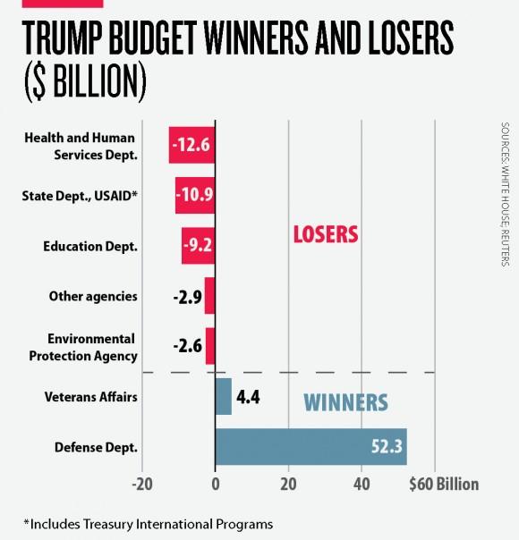 trump-budget-graph