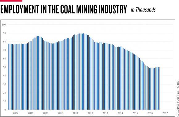 trump-coal-employment-graph