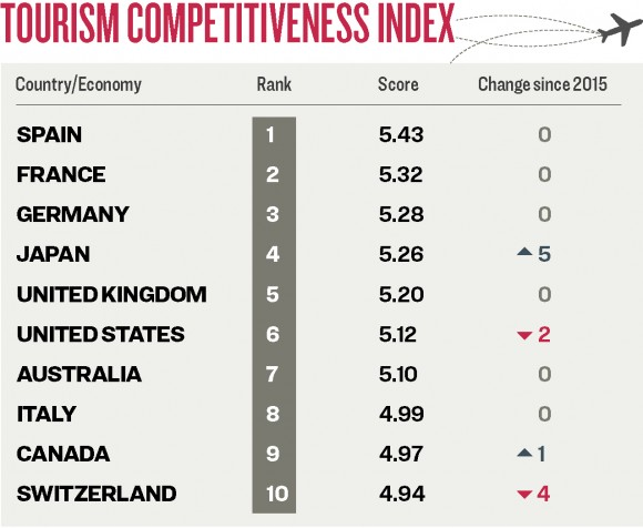 The ranking of the 2017 Travel & Tourism Competitiveness Index (WEF)