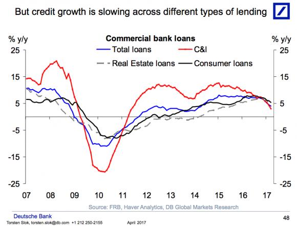 creditgrowthslowing