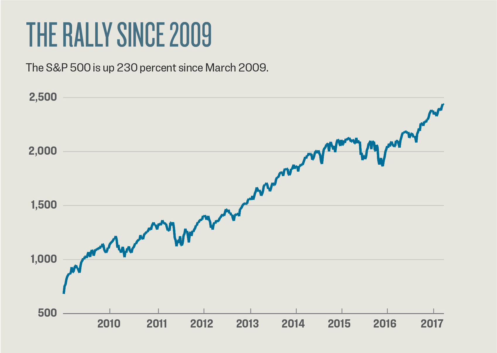 The S&P 500 is up 230 percent since the low on March 6, 2009. This bull market is now 99 months old, taking second place after the tech boom of the 1990s, which lasted 113 months from October 1990 to March 2000 and delivered gains of 417 percent.