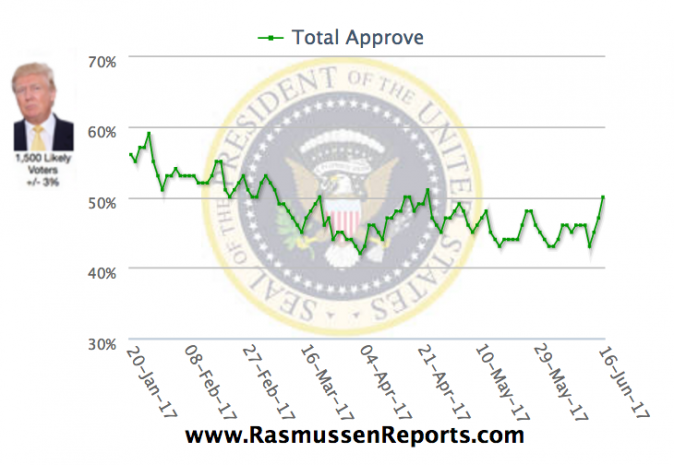 Graph of President Trump's approval rating since January 2017. (via RasmussenReports.com)
