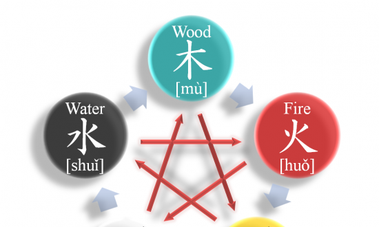 Understanding the Five Elements—China's 'Theory of Everything'—in the 'Three Character Classic'