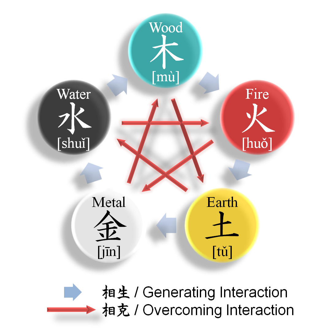 Understanding the Five Elements—China's 'Theory of ...