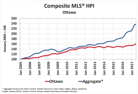 Ottawa home prices have fallen behind the national Canadian average. (Courtesy CREA)