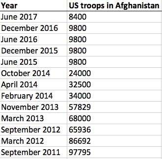 Source: U.S. Department of Defense