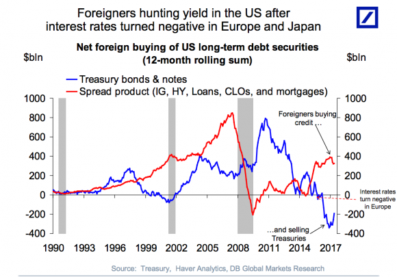 (Courtesy Torsten Slok/Deutsche Bank)