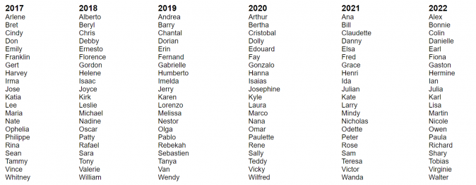 List of hurricane names for years 2017-2022. (NOAA)