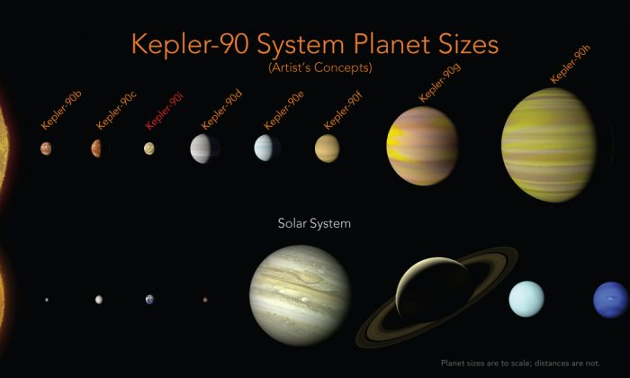 The Kepler-90 planets have a similar configuration to our solar system with small planets found orbiting close to their star, and the larger planets found farther away. In our solar system, this pattern is often seen as evidence that the outer planets formed in a cooler part of the solar system, where water ice can stay solid and clump together to make bigger and bigger planets. The pattern we see around Kepler-90 could be evidence of that same process happening in this system. (NASA/Ames Research Center/Wendy Stenzel)