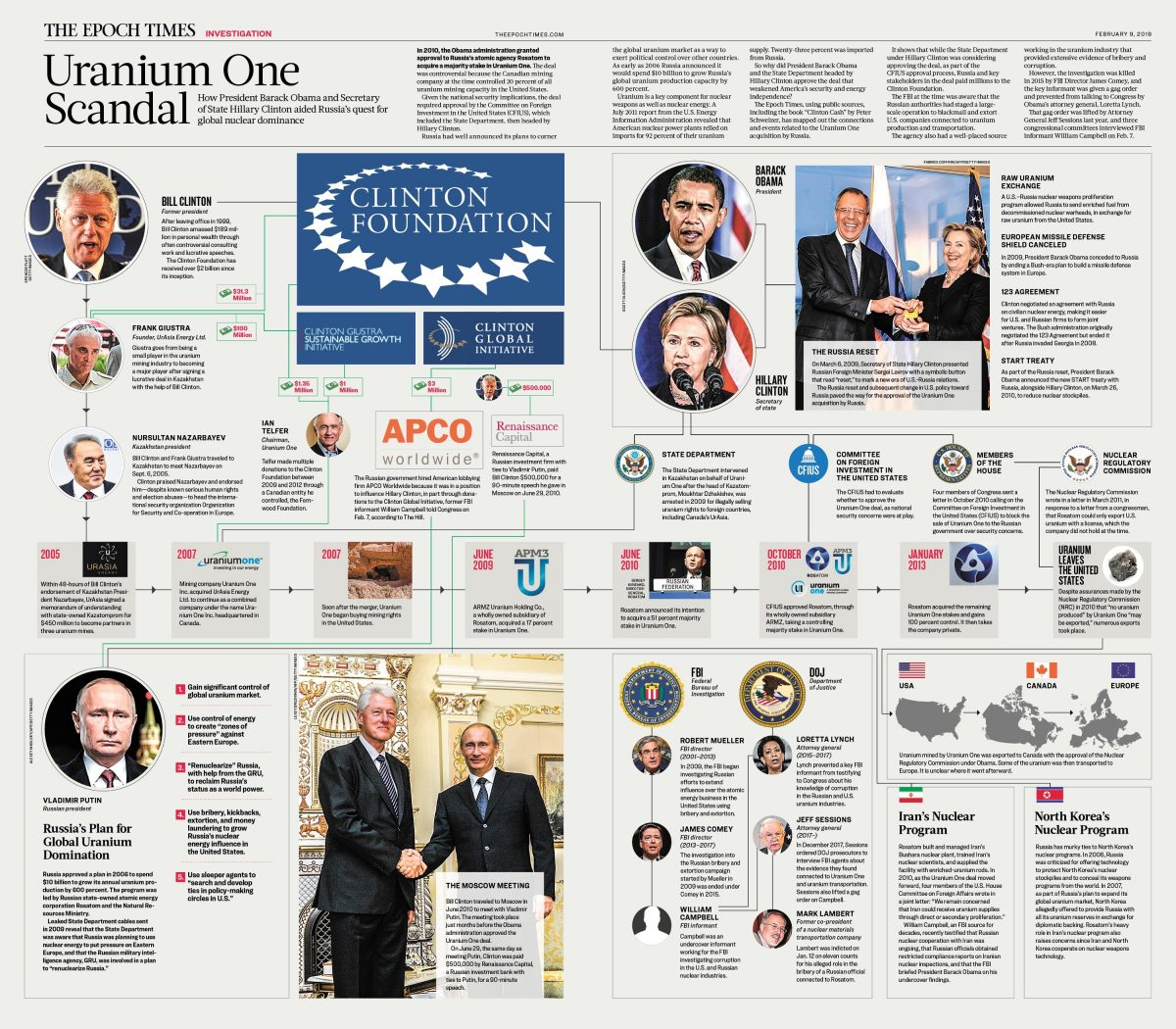 https://www.theepochtimes.com/assets/uploads/2018/02/09/EPOCH_TIMES_URANIUM_ONE_FINAL-1200x1050.jpg