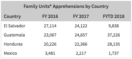 The 2018 fiscal year reflects the numbers up through July 31, 2018. (CBP)