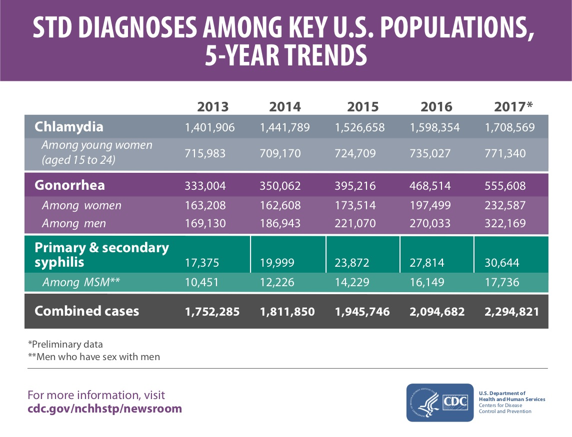 Sharp Increase In STDs In Connecticut And Across US