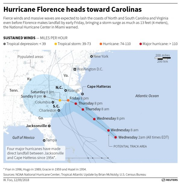 Thursday: Hurricane Florence now Category 2, here's the latest on flash flooding, storm surge, tornadoes