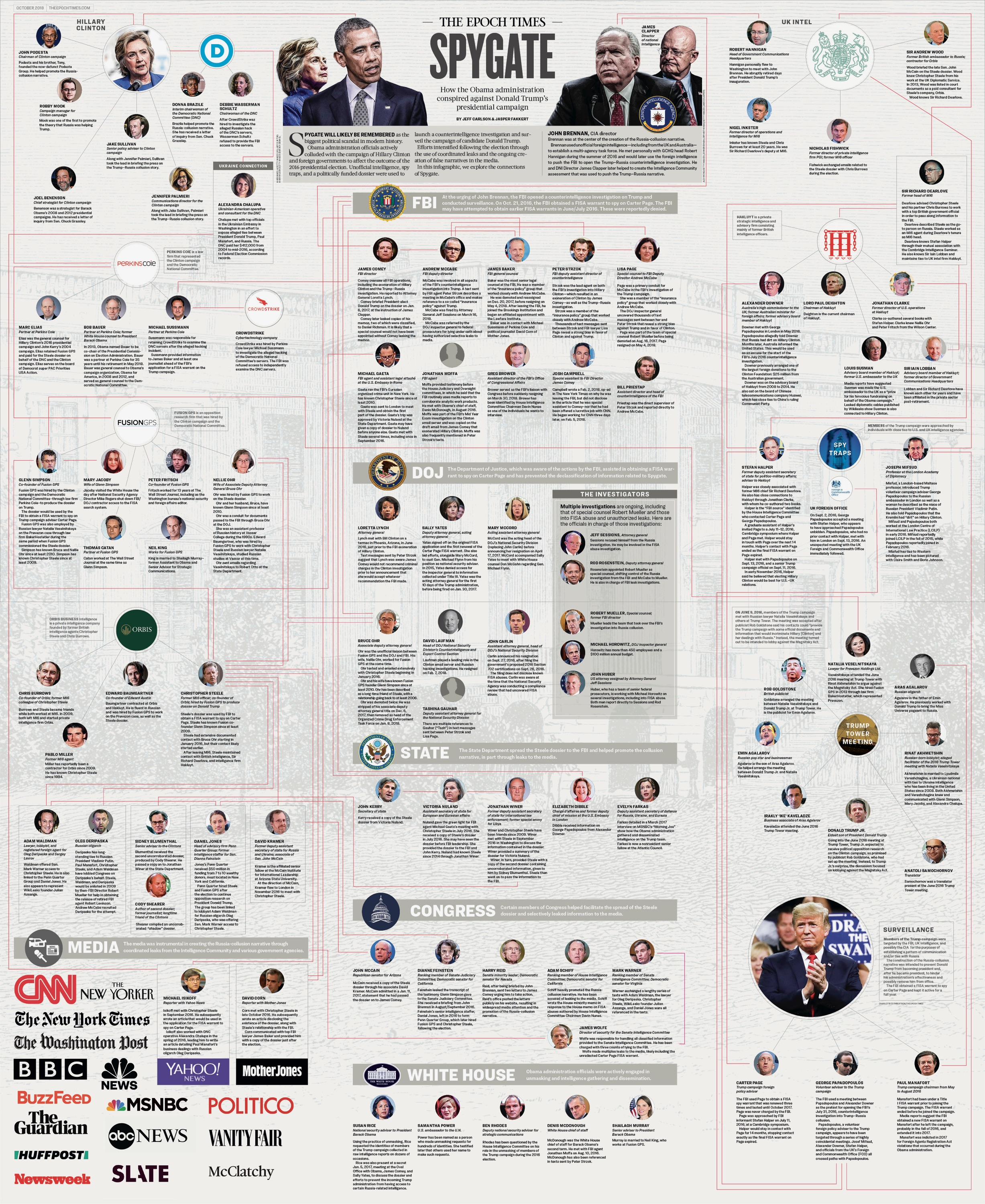 Spygate Infographic from the Epoch Times