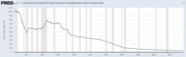 O dólar perdeu mais de 90% de seu valor desde a criação do Federal Reserve em 1913 (Fonte: St. Louis Fed)