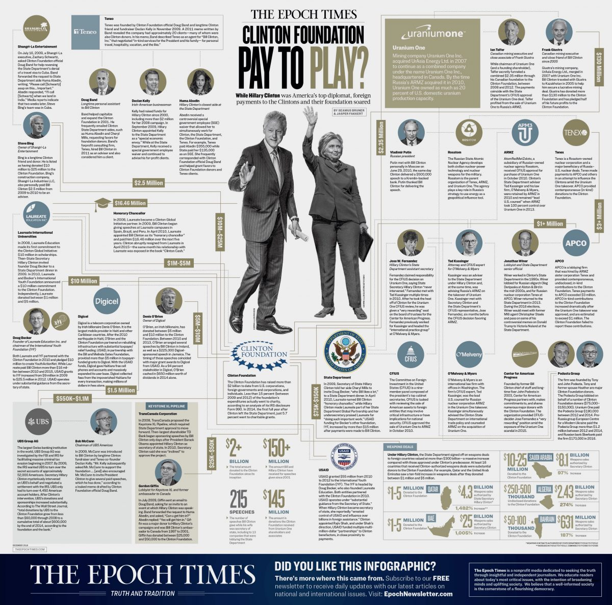 Clinton-Foundation-Epoch-Times-infograph