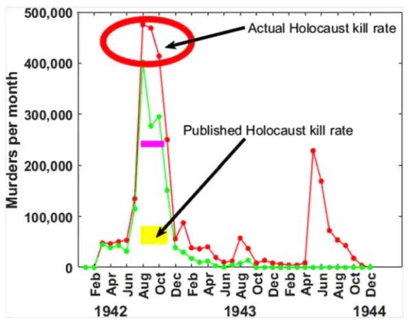 Holocaust kill rates