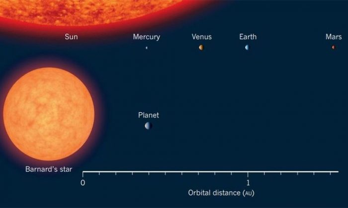 Barnard B, the planet that orbits around Barnard's Star could have the potential for life if water exists there, according to a new study published by astrophysicists at Villanova University. (Villanova)