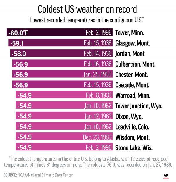 Carts shows top coldest temperatures