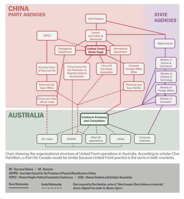 "Organizational structure of United Front operations. (Prepared by Clive Hamilton, author of ""Silent Invasion: Chiina's Influence in Australia.)"