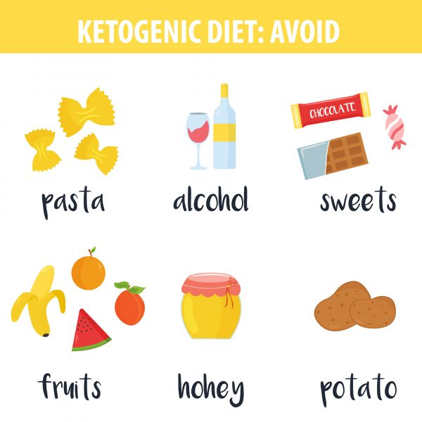 Ketogenic diet food, banner with low carb high healthy fats. Vector illustration