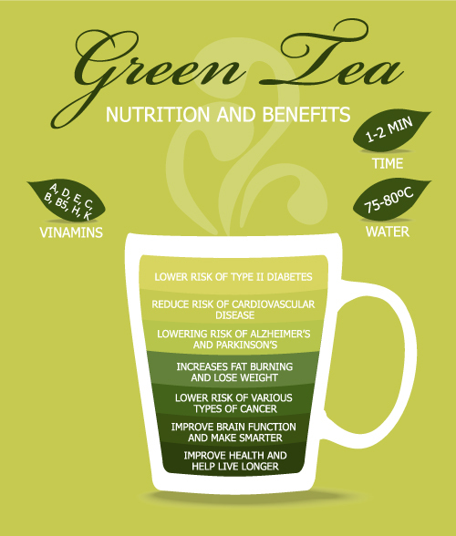 Nutrition and Benefits of Green Tea