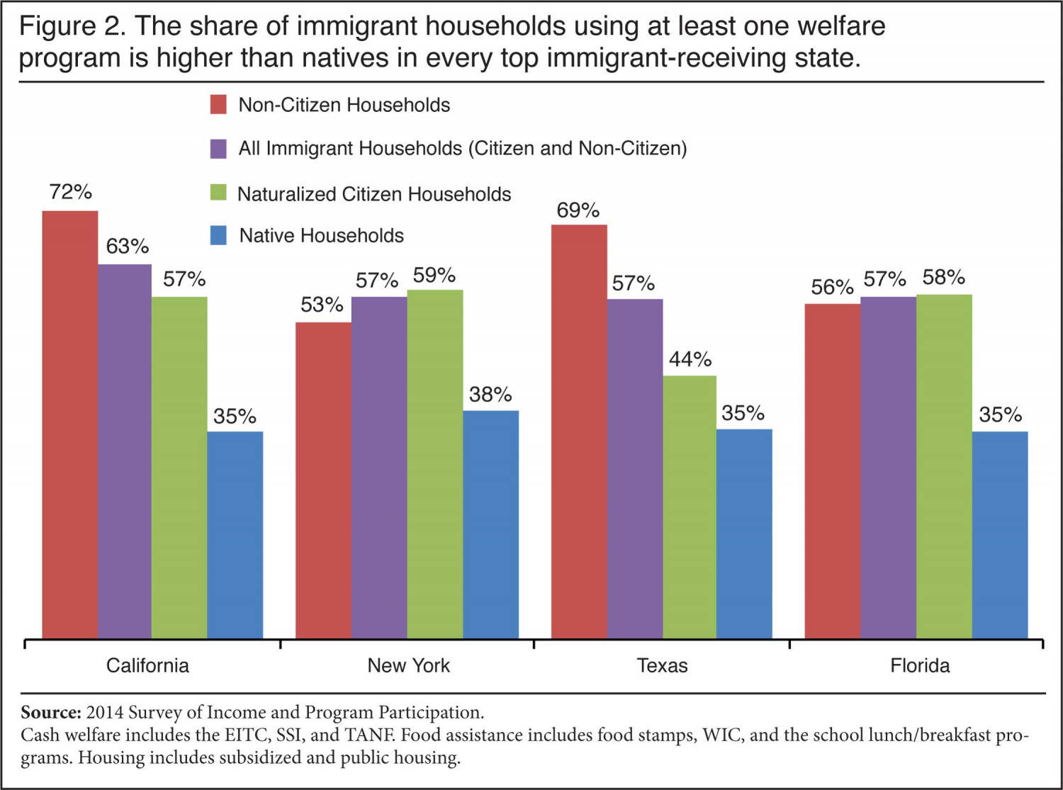 Noncitizens Use Nearly Twice the Welfare of Native-Born Americans: Study