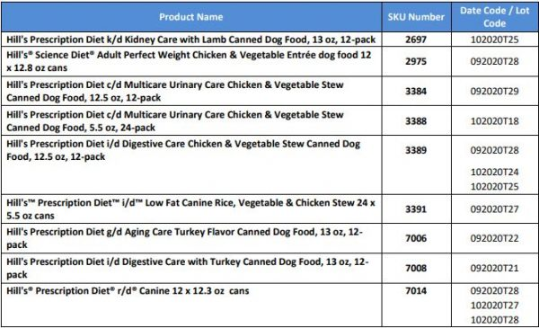 More Hill's Canned Dog Food Recalled Over High Levels of Vitamin D