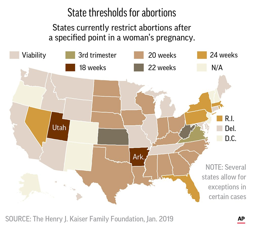 state threshold for abortion