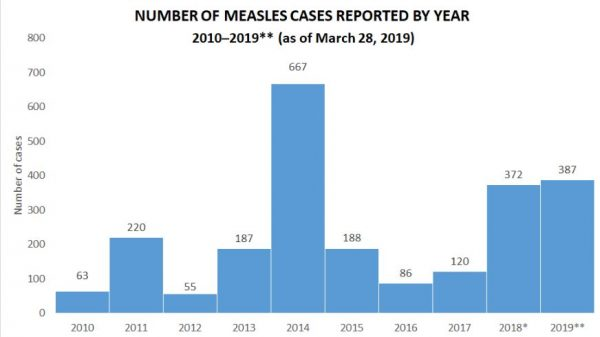 Health officials: Confirmed measles cases at 34 in MI