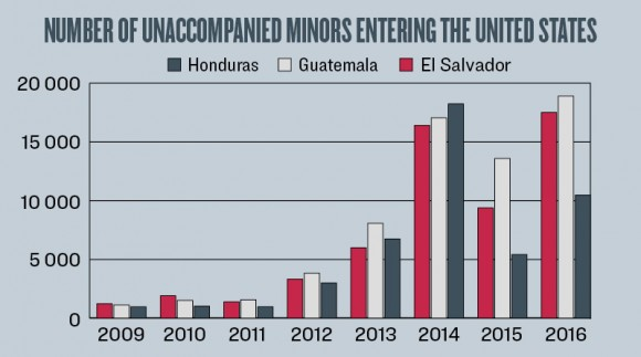 (Source: U.S. Customs and Border Protection/Graph: The Epoch Times)